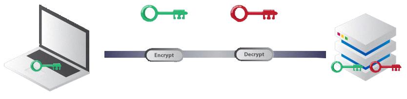 نحوه عملکرد SSH