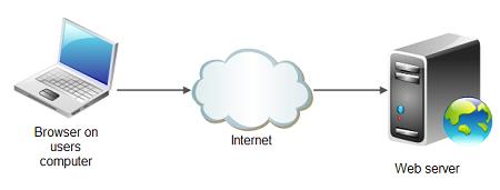 تعریف سرورهای وب