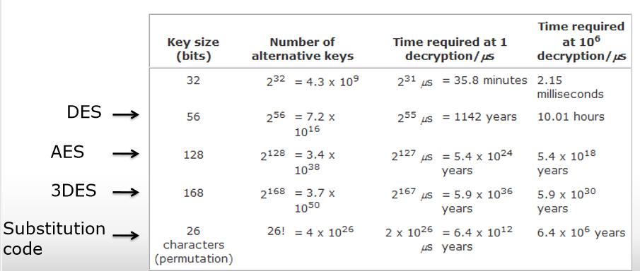 حمله بررسی حالات کلی رمز