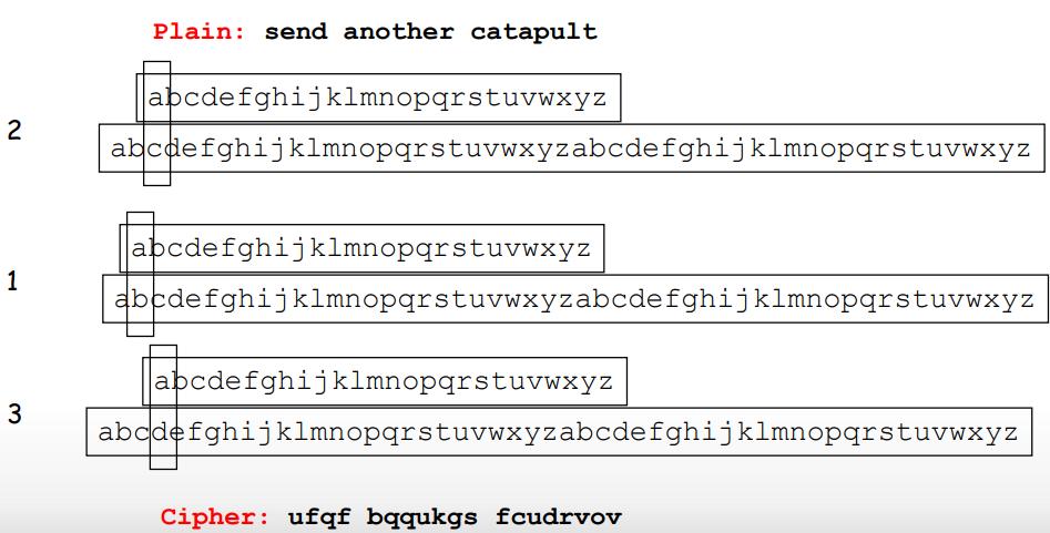 رمزنگاری چندالفبایی: جانشینی 213