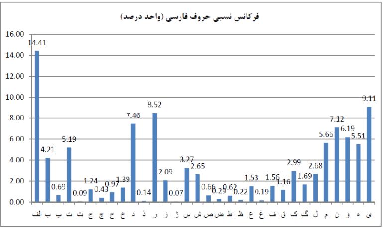 فرکانس نسبی حروف فارسی در رمزنگاری