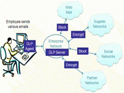 حفاظت از داده با DLP