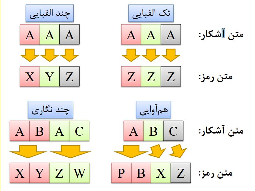 رمز های جانشینی در رمزنگاری