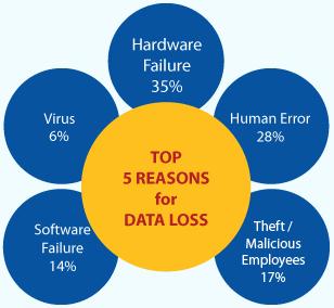 شناسایی دلایل اصلی نشت داده برای DLP