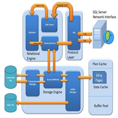 مزایای نصب چند نمونه SQL Server