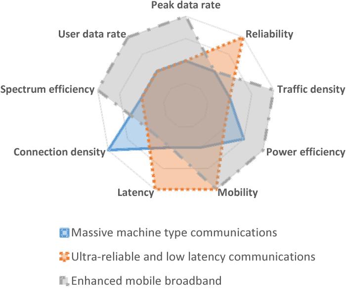 شبکه های بی سیم غیر سلولی