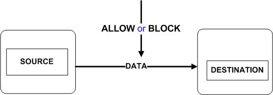 نمای انتزاعی از اطلاعات درون شبکه ( DLP )