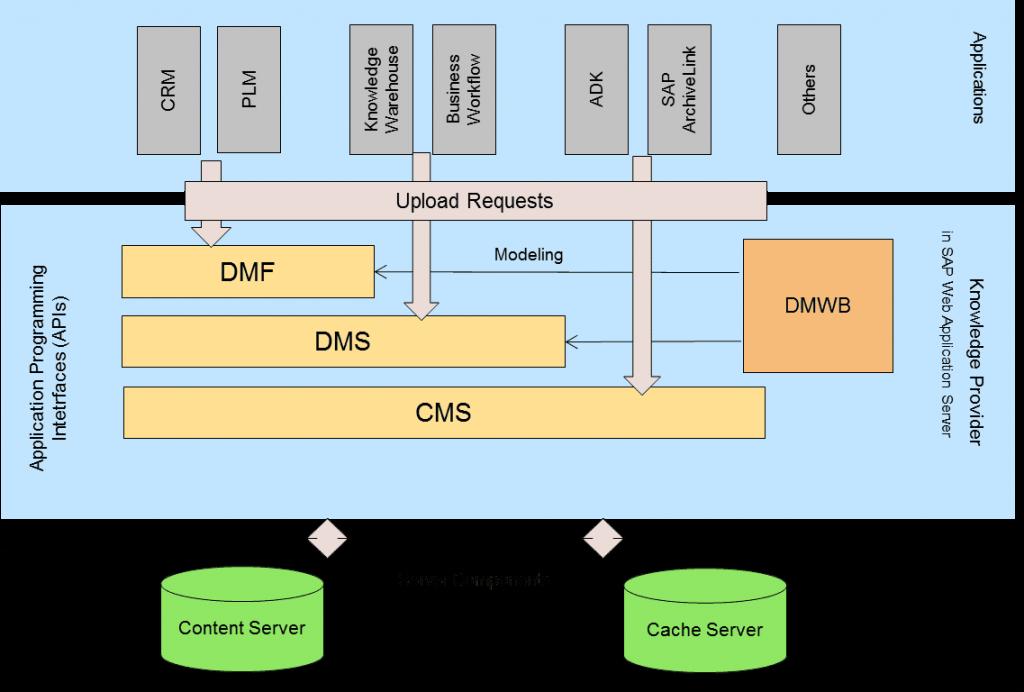 خدمات مدیریت محتوا (CMS)