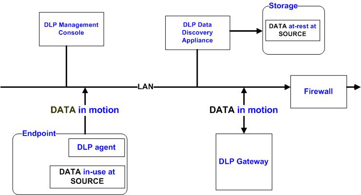 معماری کلی سیستم DLP