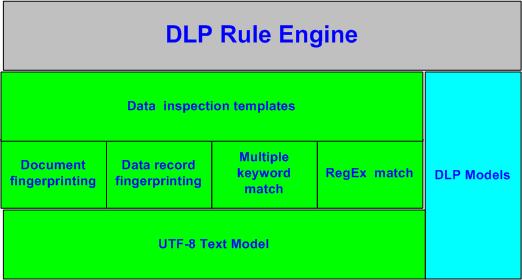 ساختار و مدل های DLP