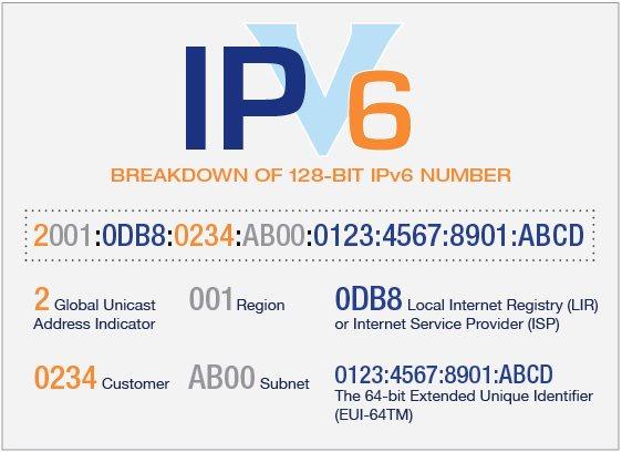 انواع آدرس های IPv6