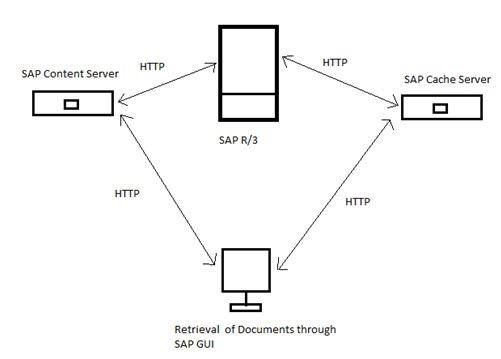 توضیحاتی در مورد سیستم فنی SAP