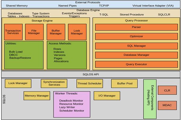 معماری SQL سرور