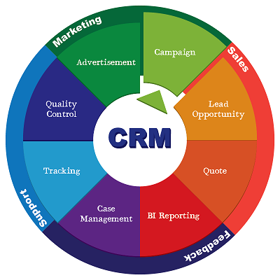 آمار کاربردی CRM