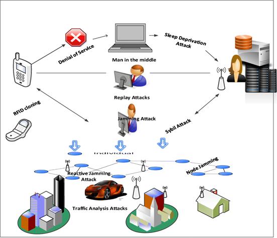 تهدیدهای شبکه بی سیم (حمله Jamming Signal)