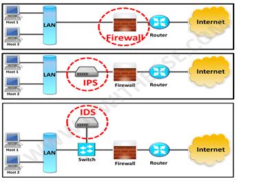 مقایسه ی دیواره ی آتش و تشخیص نفوذ تحت شبکه