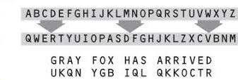روش جانشینی در رمزنگاری