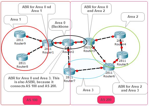 مسیریابی OSPF