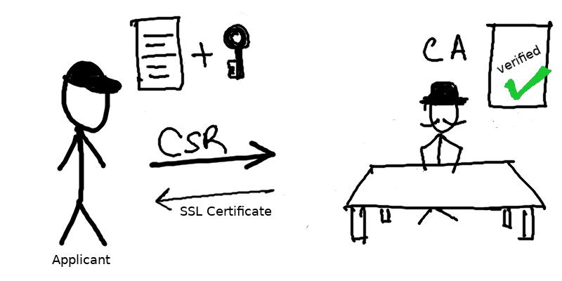 روش گرفتن گواهینامه