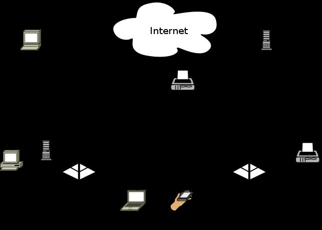 شبکه بی سیم و نحوه کارکرد آن