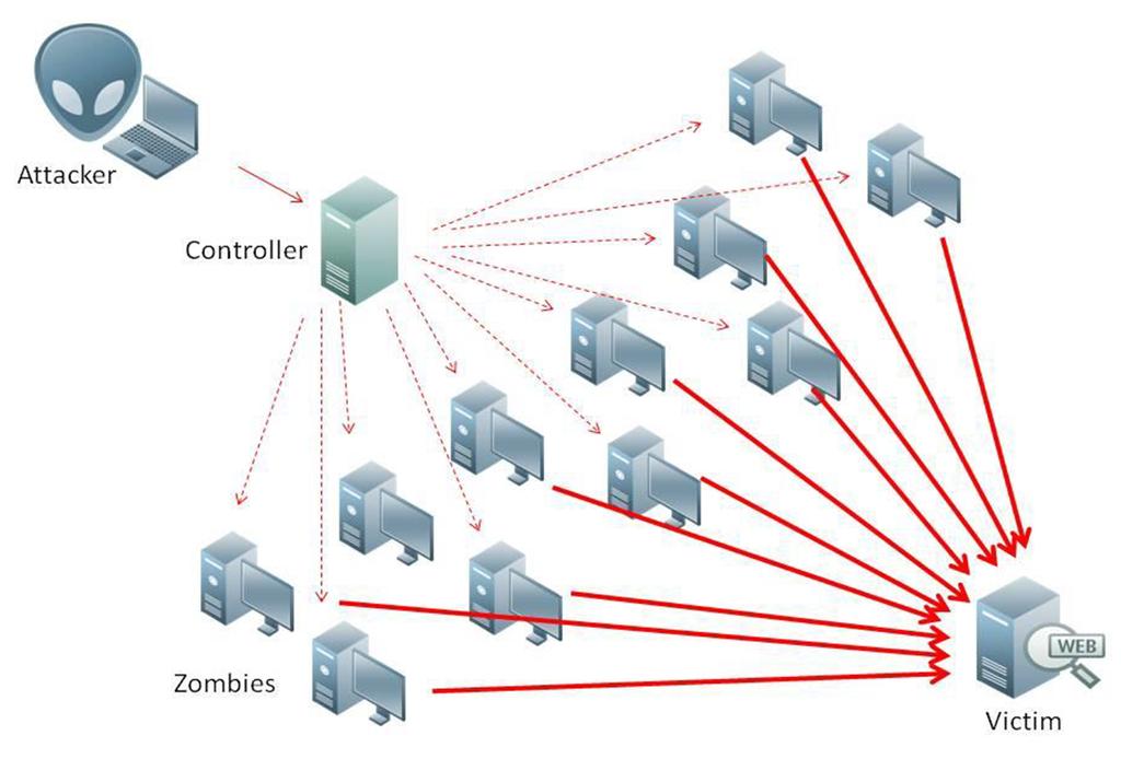 تروجان های DDoS