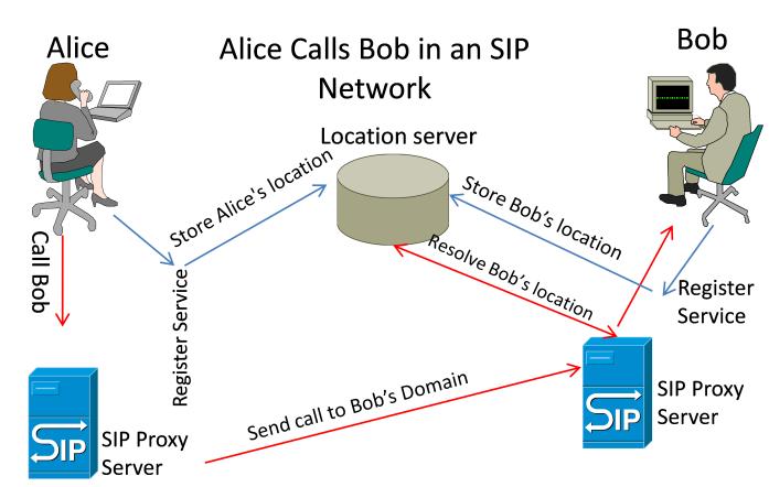 روند کاری SIP در برقراری تماس در یک دامنه مشابه