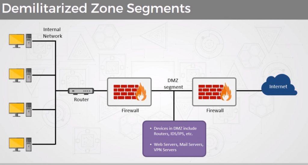 استفاده از دو فایروال در DMZ