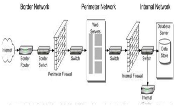 معماری شبکه سازمان - DMZ