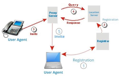 عناصر شبکه SIP