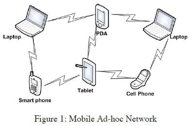 شبکه (Ad Hoc Mobile (MANET