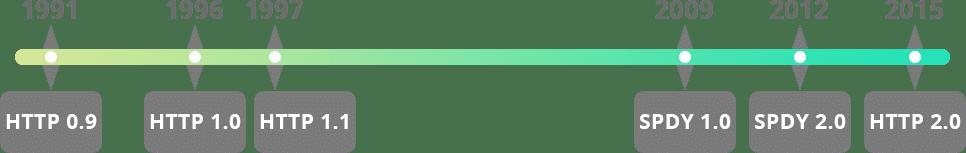 تاریخچه HTTP / 2