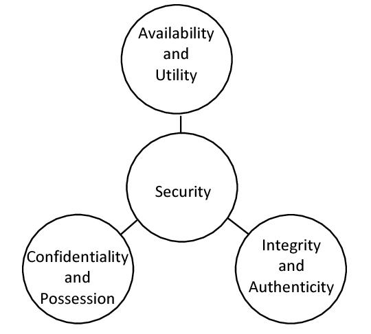 همه چیز در مورد مثلث سه گانه امنیت CIA