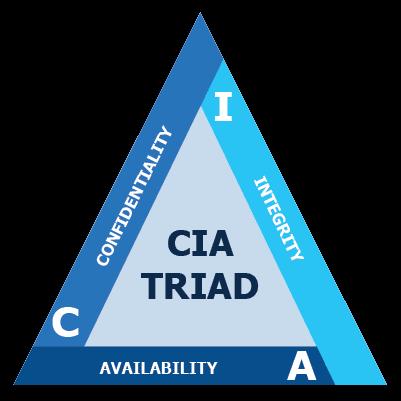 درک سه گانه CIA