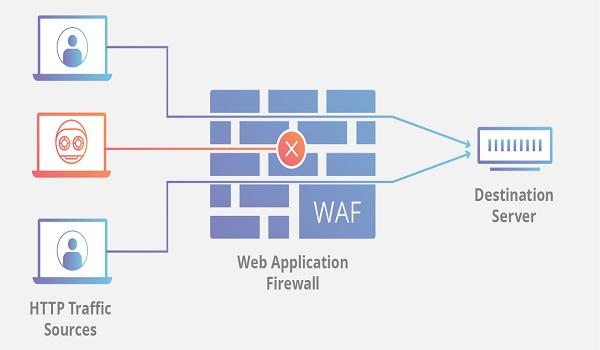 فایروال برنامه وب چگونه کار می کند