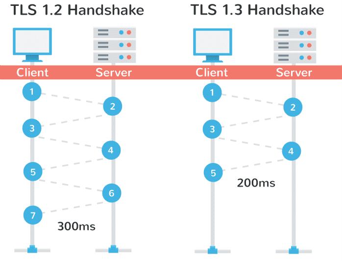 آشنایی با TLS 1.3 و ویژگی های این استاندارد امنیتی