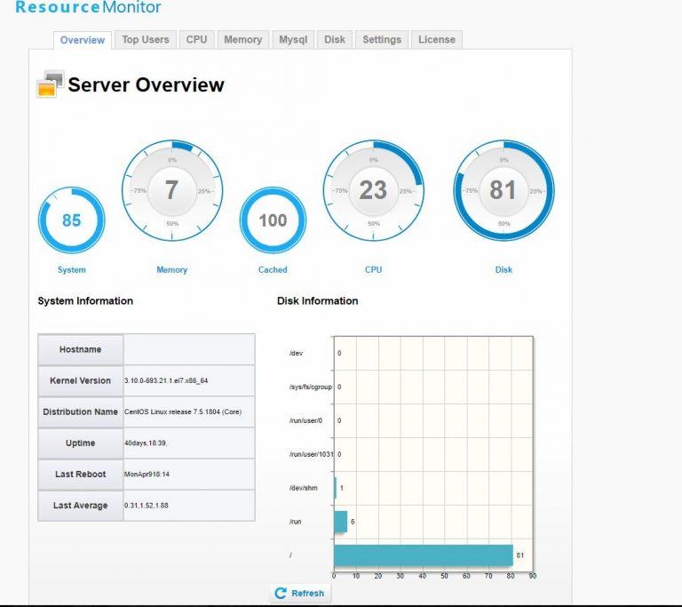 آموزش کامل مشاهده میزان مصرف منابع سرور توسط پلاگین Resource Monito