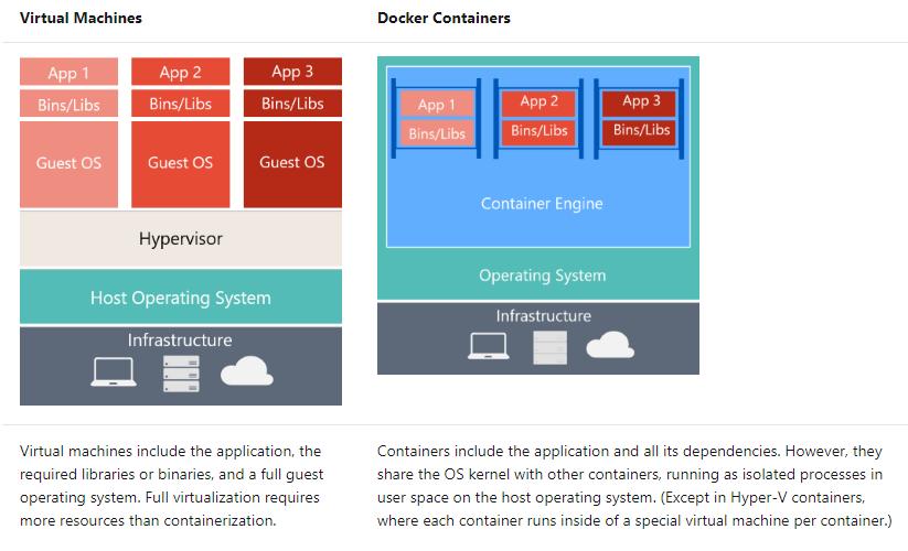 مقایسه کانتینر VM و Docker