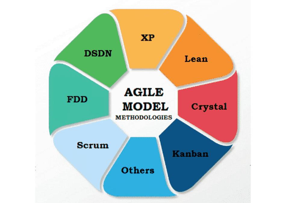 روش چابک : انواع مدل