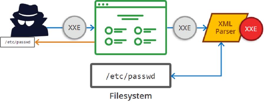 رایج ترین آسیب پذیری های وردپرس : نهادهای خارجی XML (XXE)