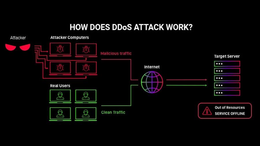حملات DoS و DDoS