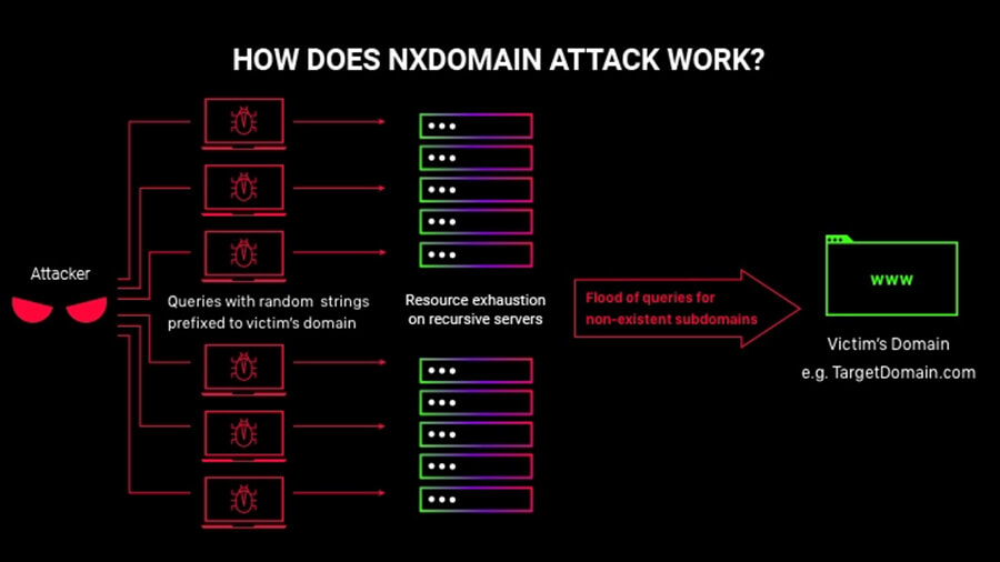 حمله NXDOMAIN