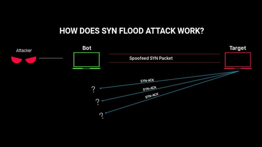 TCP SYN floods
