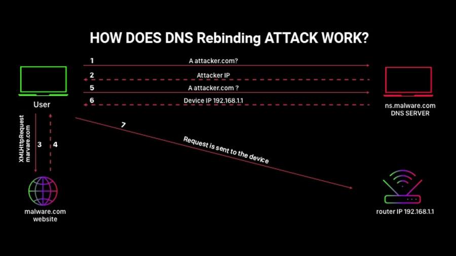 حمله DNS rebinding