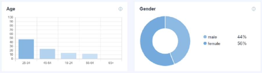 نمایش سن و جنسیت