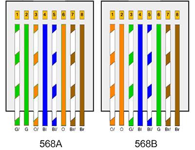 تجهیزات شبکه- استاندارد سوکت RJ45