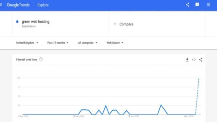 داشبورد Google Trends
