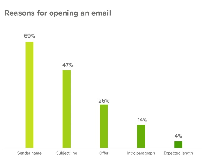 نمودار دلایل باز کردن ایمیل