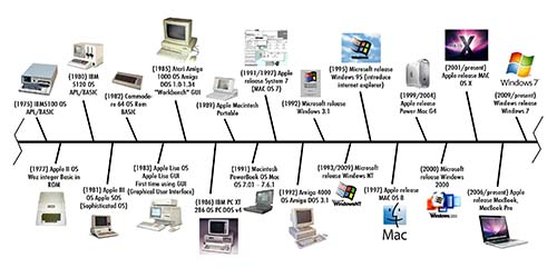 نسل های مختلف کامپیوتر