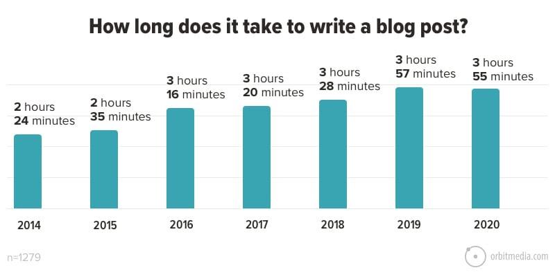 میانگین ساعت هایی که برای نوشتن مقاله صرف می شود.