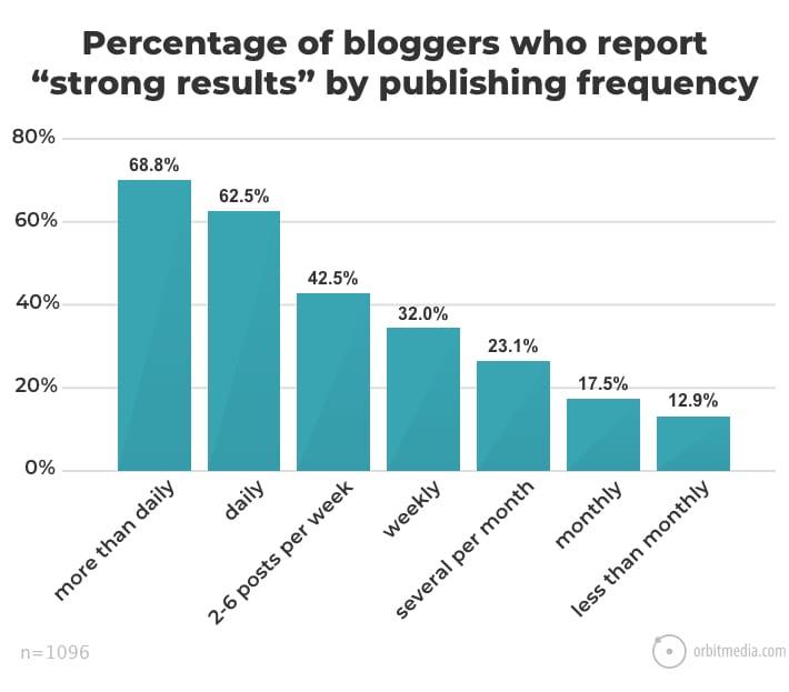 درصد بلاگر هایی که نتایج خوبی به علت پست گذاشتن طبق جدول زمتان بندی داشته اند